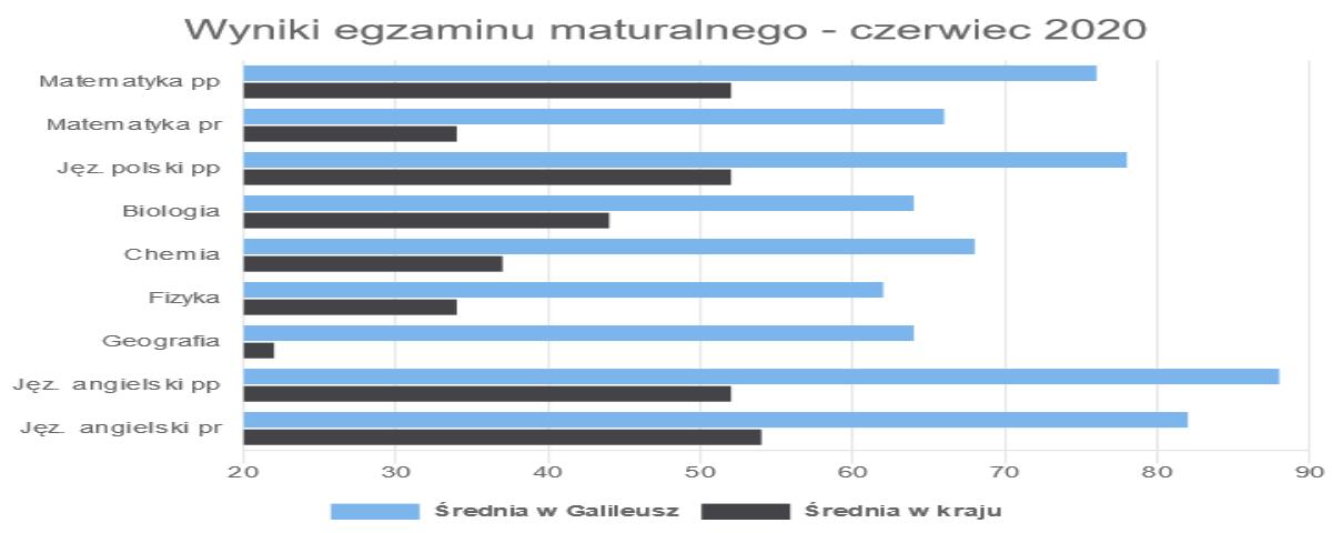 Statystyka wyników matur